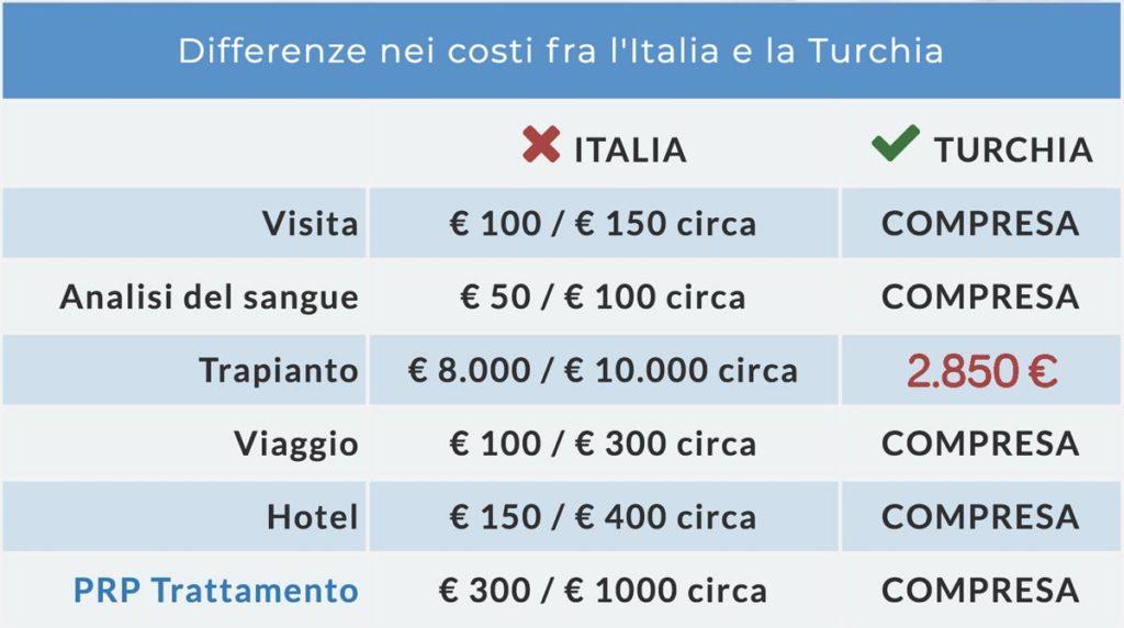 Tabella prezzi trapianto capelli turchia Italia